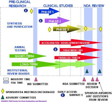drug testing  fda approval process  abt sas
