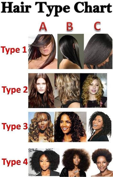 Hair Types Chart For Black by Sheabutterlicious Hair Charts