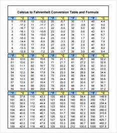 Celsius To Fahrenheit Table by Search Results For Fahrenheit To Celsius Conversion Chart