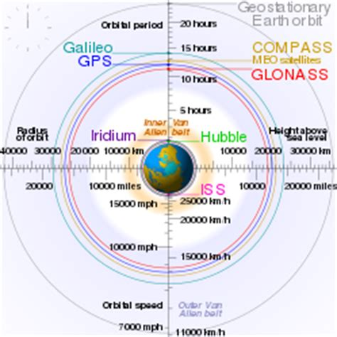 geostationary orbit wikipedia