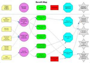 benefits map template benefits identification and mapping councils