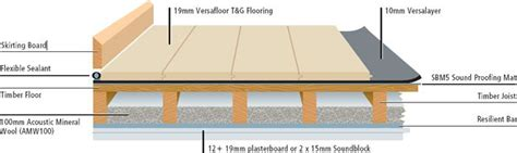 Wood Floor Section by Floating Floor Systems Diagrams Drawings Models