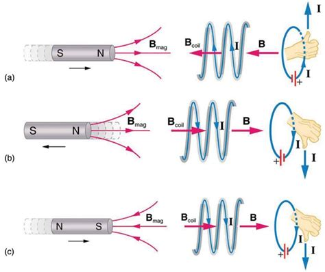 magnetic field line of induction faraday s of induction lenz s physics