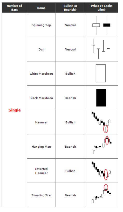 candlestick pattern names reversal candlestick patterns