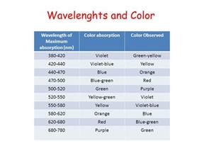 color absorption scope describe the absorption of radiation by ppt
