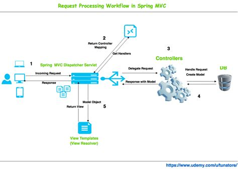 spring mvc framework java spring mvc framework with angularjs by google and