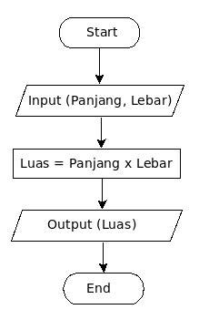 Membuat Diagram / FlowChart Dengan DIA (Aplikasi FlowChart
