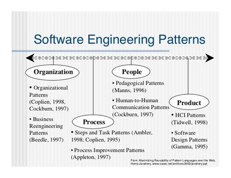 software design pattern library pattern software images