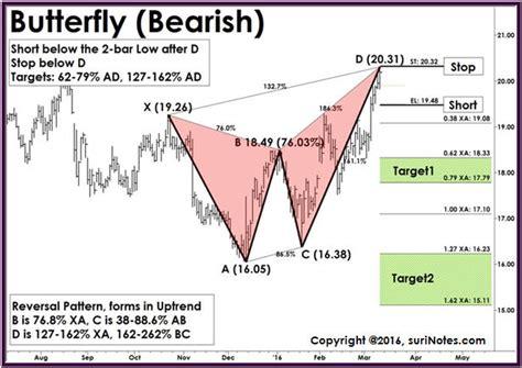 butterfly pattern stock chart harmonic pattern trading strategy pdf