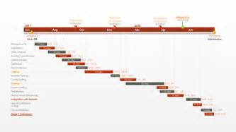 pert template office timeline gantt chart excel step by step visual