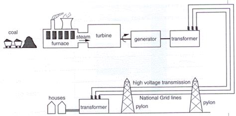 powerstation to home diagram electricity in genral thinglink