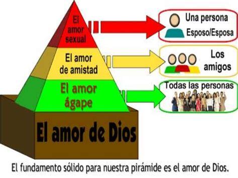 el amor en los 849759245x el fundamento del amor de dios en la familia