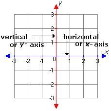 exle of x axis definition and exles axis define axis geometry free math dictionary