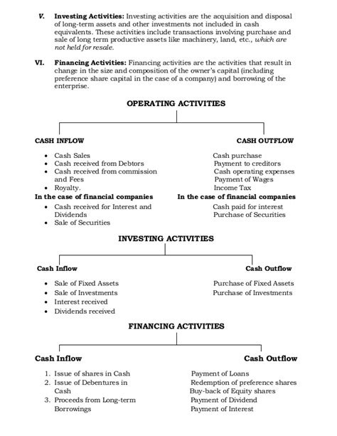 sections of cash flow statement statement of cash flows investing activities section top