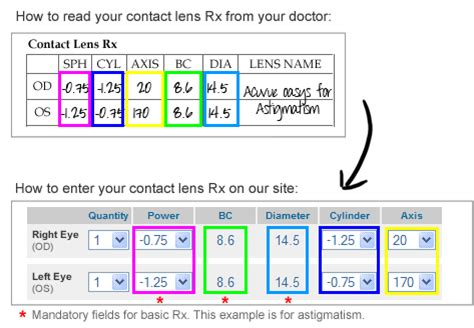 how do i read my contact lens rx?