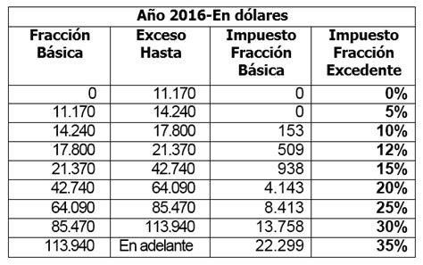 tabla de renta persona natural 2016 tabla de impuesto a la renta personas naturales 2016