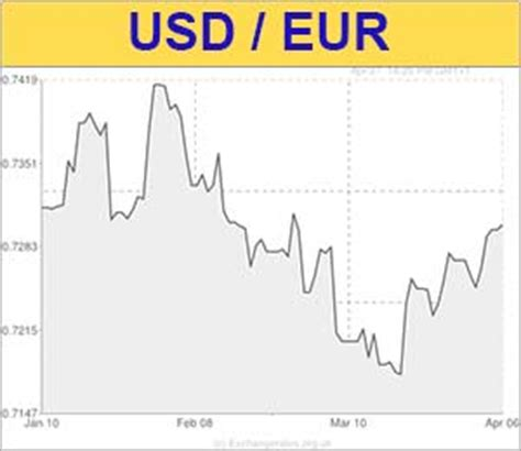 us dollar to euro (usd/eur) exchange rate softens as last