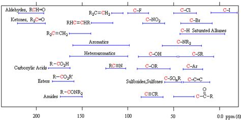 nmr spectroscopy anthony crasto spectroscopy