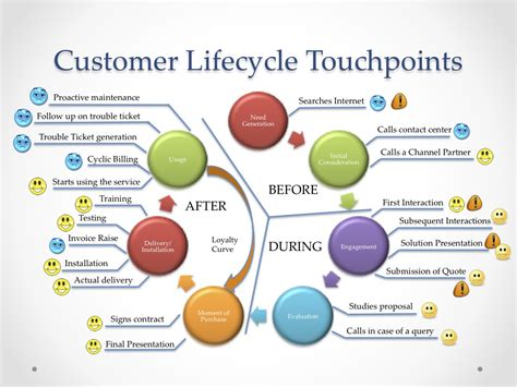 Mba With Customer Service Experience by Customer Lifecycle With Hp Pp Cp Jpg 1045 215 784 Ux