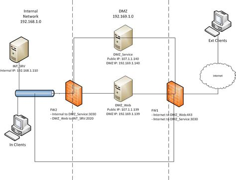 Home Network Design Dmz Dmz Setup With Two Firewalls Traffic From Dmz To Lan And