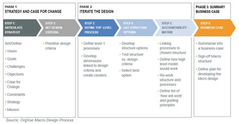 criteria design teams option analysis design criteria