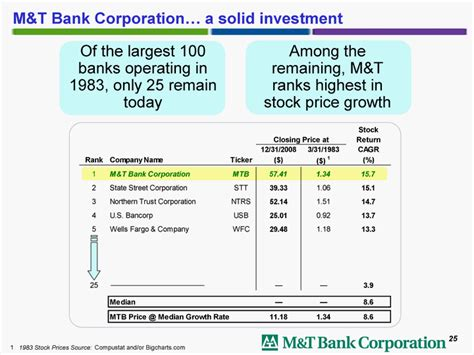 m t bank stock price of the largest 100banks operating in1983 only 25