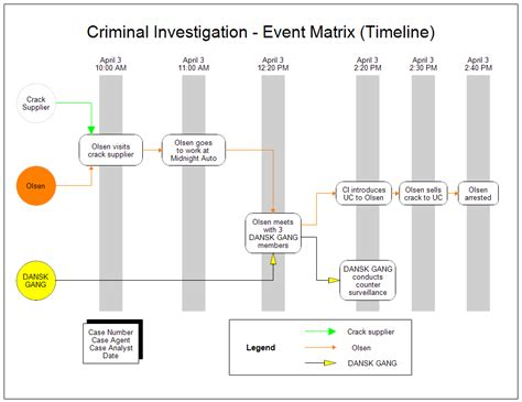 investigation timeline template criminal invesstigation timeline event matrix