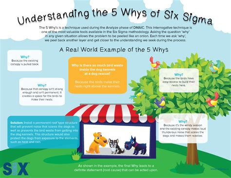 Online Design Tool infographic determining the root cause through the 5 whys