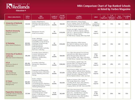 Comparison Of Mba Colleges by The Of Redlands Announces Success Scholarship