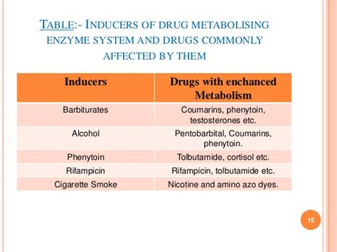 cytochrome p450 inducers and inhibitors table cytochrome p450 by faizan deshmukh