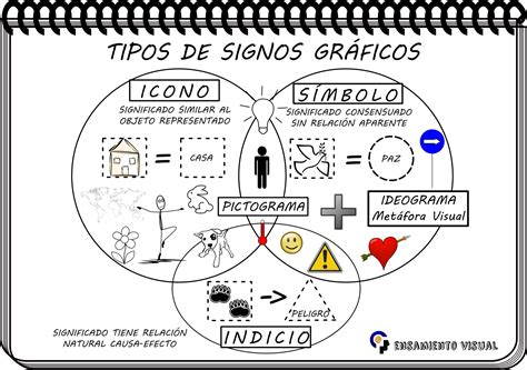 imagenes de simbolos graficos simbolo u logica tipos de signos gr 225 ficos icono indicio