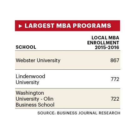 Mba Stretch Schools by How To Choose An Mba Program St Louis Business Journal