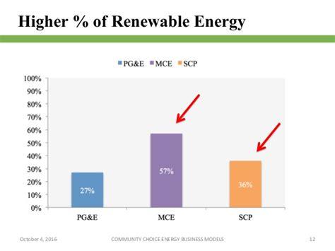 Mba Renewables by Mba Renewables Master Thesis Silvia Zinetti Ppt Final Linkedin