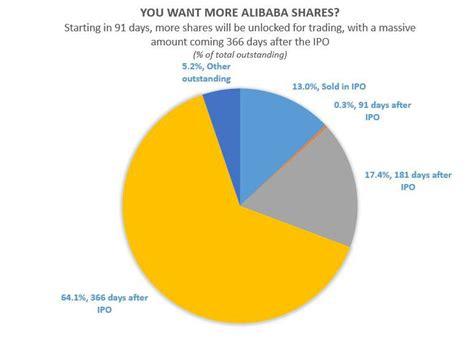 Alibaba Market | alibaba nyse baba facebook inc nasdaq fb 1 6