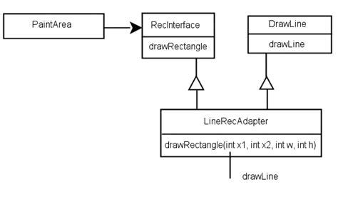 class adapter pattern java exle adapter klassenbasiert beispiel