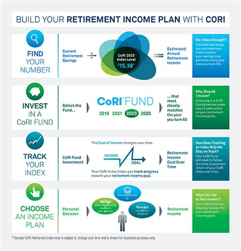retirement retirement planning and income planning for successful retirement living and sustainable retirement income books cori funds defined contribution blackrock