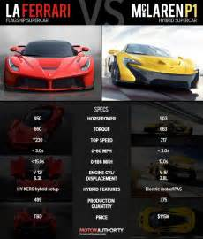 Laferrari Specs Laferrari Vs Mclaren P1 Technical Specifications