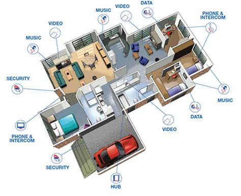 cabling throughout home wiring diagram