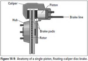 Floating Caliper Brake System Auto Repair Disc Brakes