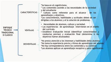 Modelo Curricular Ventajas Y Desventajas Maestr 237 A En Educaci 243 N Curr 237 Culum Enfoques Curriculares