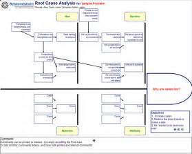 software root cause analysis template fishbone diagram template for root cause analysis