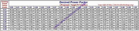 capacitor size calculator how to find capacitor size in kvar f for pf improvement