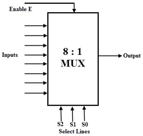 8x1 multiplexer table multiplexer mux and multiplexing