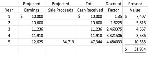 format of discounted cash flow method discounted cash flows analysis cypress business brokers llc