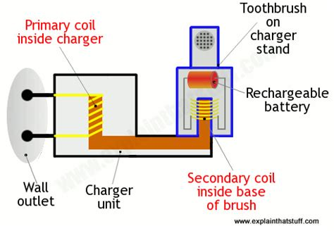 inductor how stuff works inductor how stuff works 28 images oscillator and capacitor how flashes work howstuffworks
