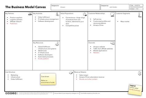 amazon business model download this free template to unlock innovative business