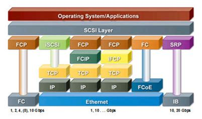 nas protocol some differences between scsi iscsi fcp fcoe fcip nfs cifs