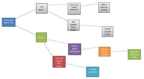 influence diagram exle decision tree software excel freeware free