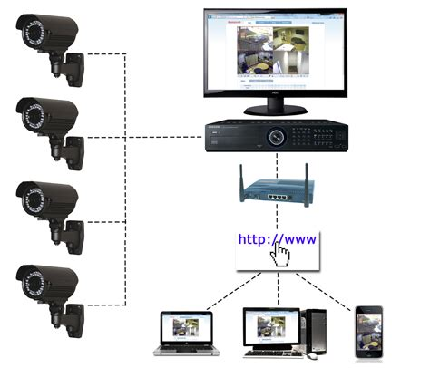 Cctv System cctv cctv systems from cctv specialist nx1 uk ltd