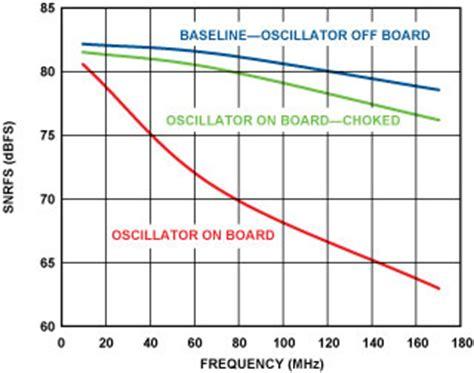 dynamic digital integrated circuit testing using oscillation test method analog to digital converter clock optimization a test engineering perspective 亚德诺半导体